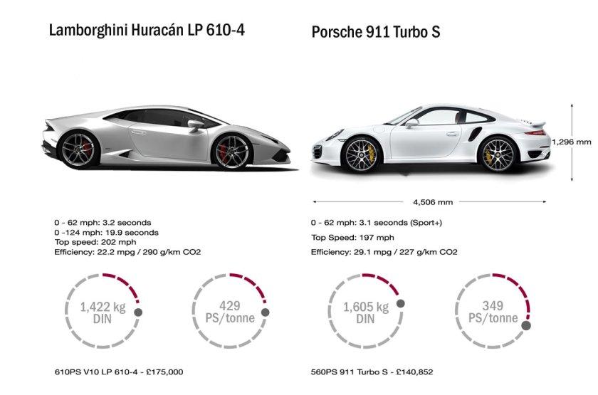 Lamborghini-Huracan-LP610-4-specs-power