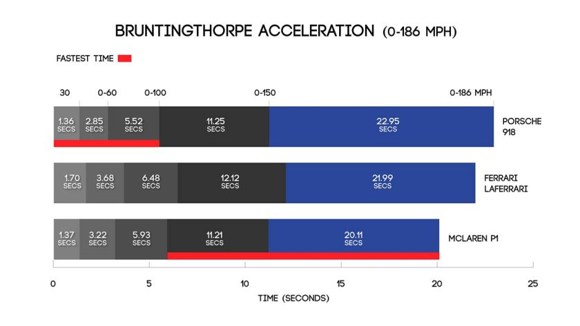 Bruntingthorpe acceleration results