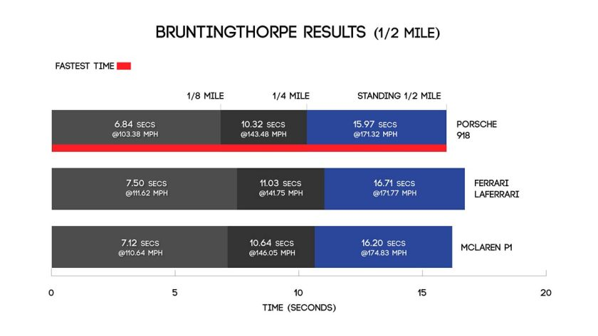 Bruntingthorpe distance results