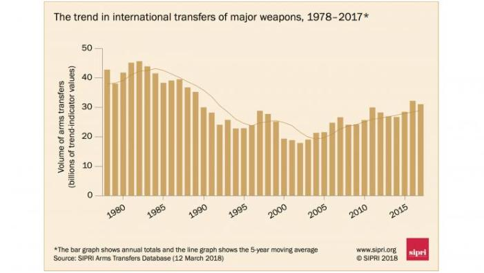 The increasing global arms trade: NATO – not Russia – is the main problem