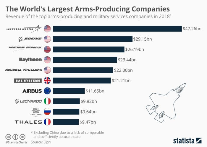Alex Lo: China a godsend for the US arms industry