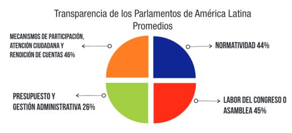 2 Índice Latinoamericano de Transparencia Legislativa