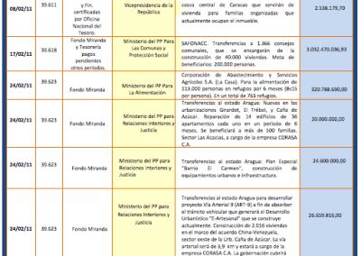 Gobierno usa créditos adicionales como fuente principal de financiamiento