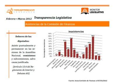 36 inasistencias se contabilizaron en marzo en la comisión de Finanzas