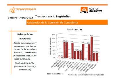 Nueve inasistencias en la comisión de Contraloría entre febrero y marzo
