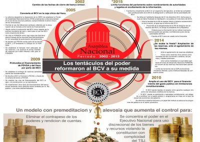 Tentaculos del poder reformaron al BCV a su medida