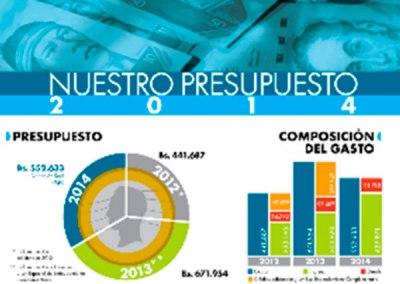 Caen aportes para las Misiones en Ley de Presupuesto 2014