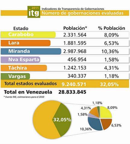 Porcentaje-de-poblacion-de-Gob-evaluadas-2011