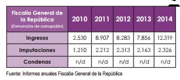 Corrupción en Venezuela pone en jaque disfrute de los derechos económicos, sociales y culturales (DESC) 2