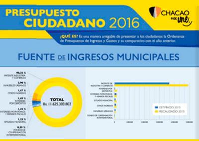 Presupuesto Ciudadano 2016 – Chacao