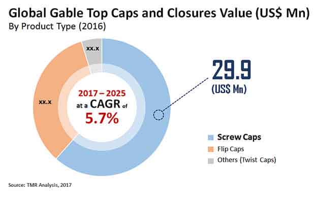 gable top caps closures market