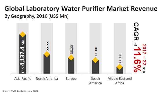 global laboratory water purifier market