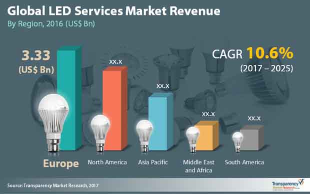 led service market