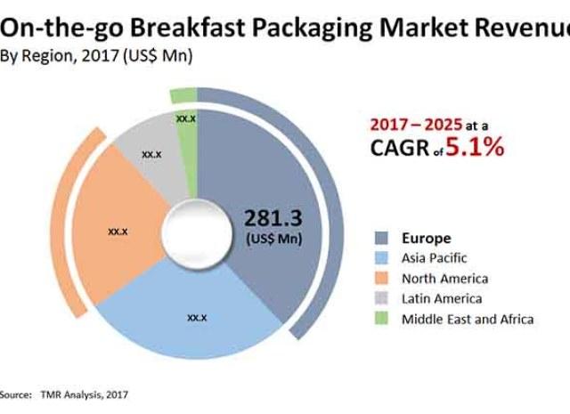 On-the-go Breakfast Packaging Market