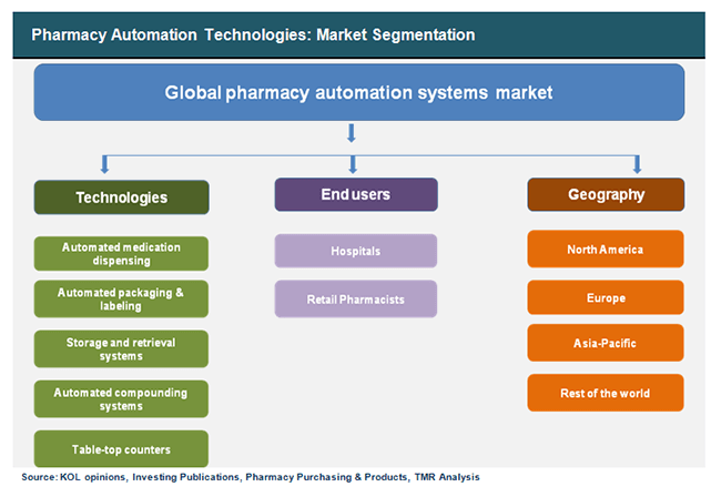 pharmacy-automation-technologies-market-segmentation