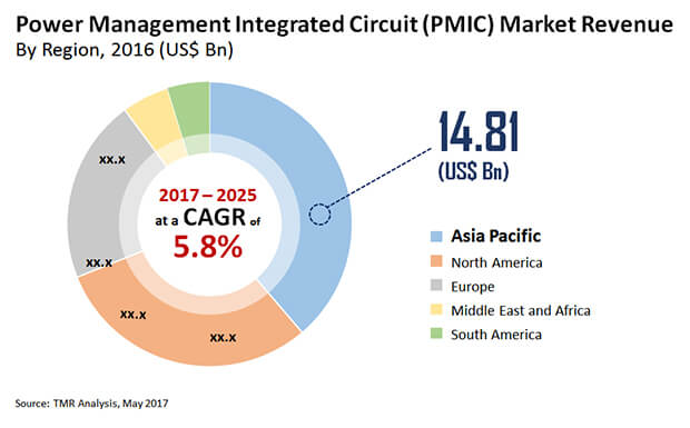 Photonic Integrated Circuit Ic Market Global Industry Analysis Size