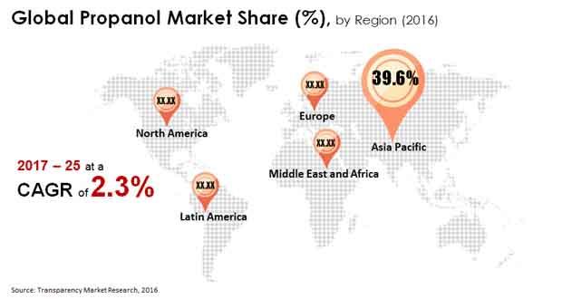 propanol market