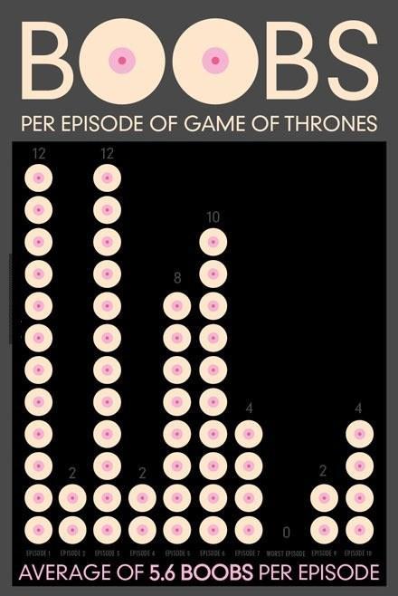 Boob Chart : chart, Picture, Thrones, Season, Chart, Transparent-Aluminium.net