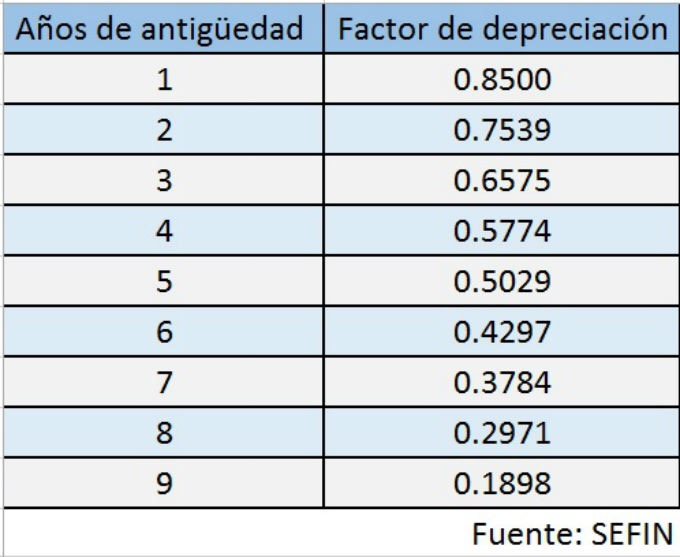 Tabla de depreciacion 2019 mexico