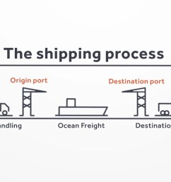 if the agreement is that the consignee takes responsibility anytime later in the shipping process the arrangement for export haulage is the responsibility  [ 2400 x 858 Pixel ]