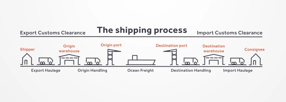 medium resolution of if the agreement is that the consignee takes responsibility anytime later in the shipping process the arrangement for export haulage is the responsibility