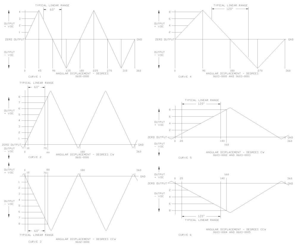 medium resolution of trans 2016 600 curves