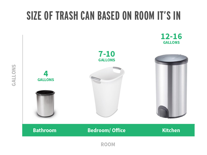 What Size Trash Can Is Right For Your Home & Kitchen ...