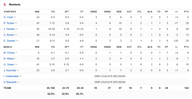 Boxscore Rockets vs Nets