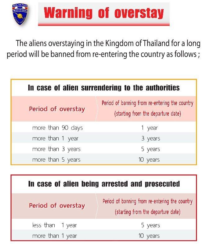 Thailand Visa Overstay Regulations 2018  Trat Immigration Office
