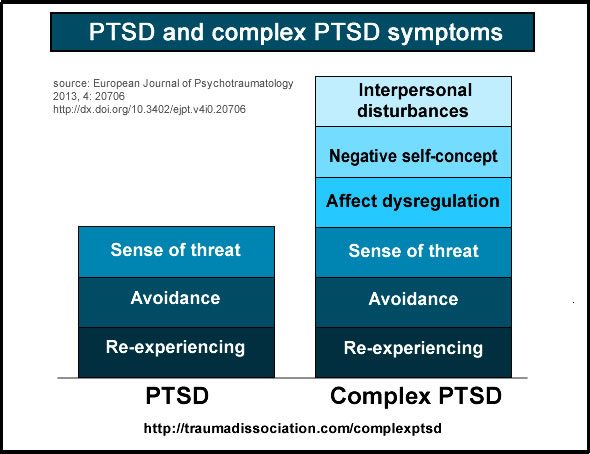 PTSD and Complex PTSD symptoms compared