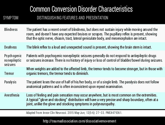 Dissociative Disorders Of Movement And Sensation & PNES Functional