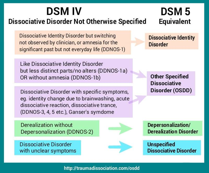 Image result for dissociative disorders
