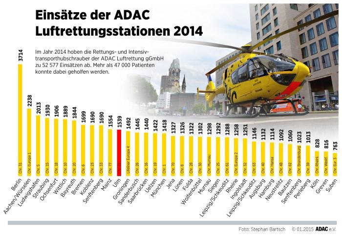 Einsatze der ADAC LR-2014