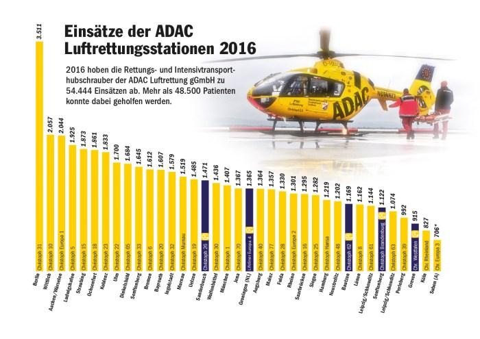 ADAC Einsätze 2016