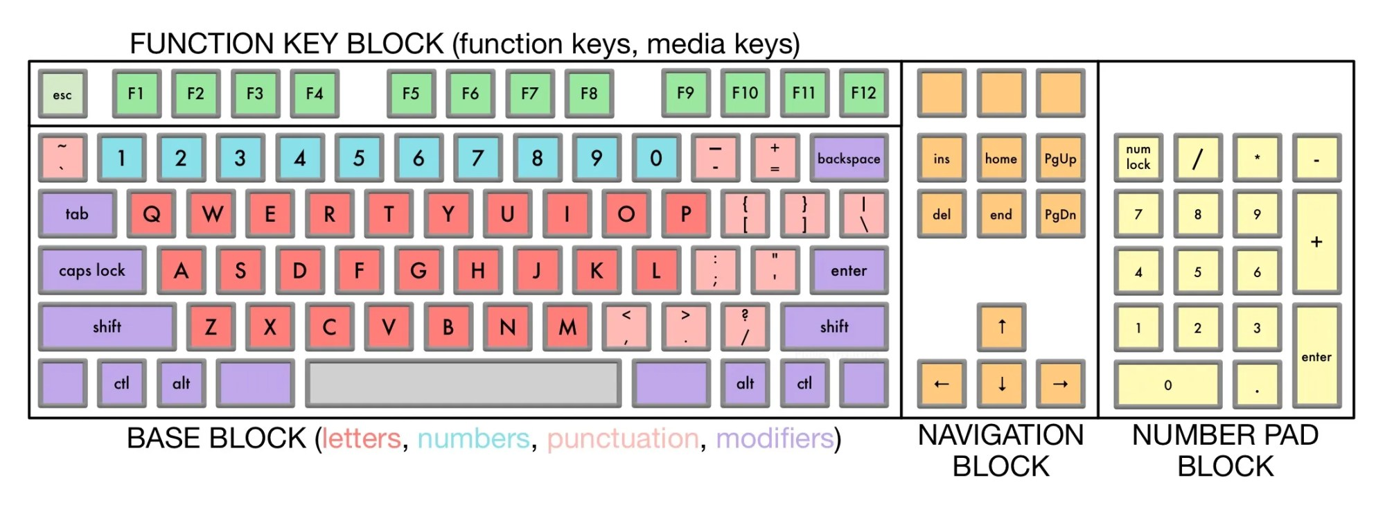 hight resolution of full size keyboard layout