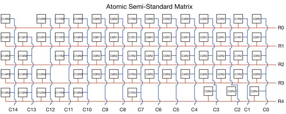 medium resolution of atomic semi standard matrix corrected