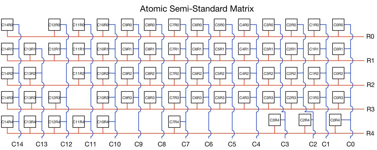 hight resolution of atomic semi standard matrix corrected