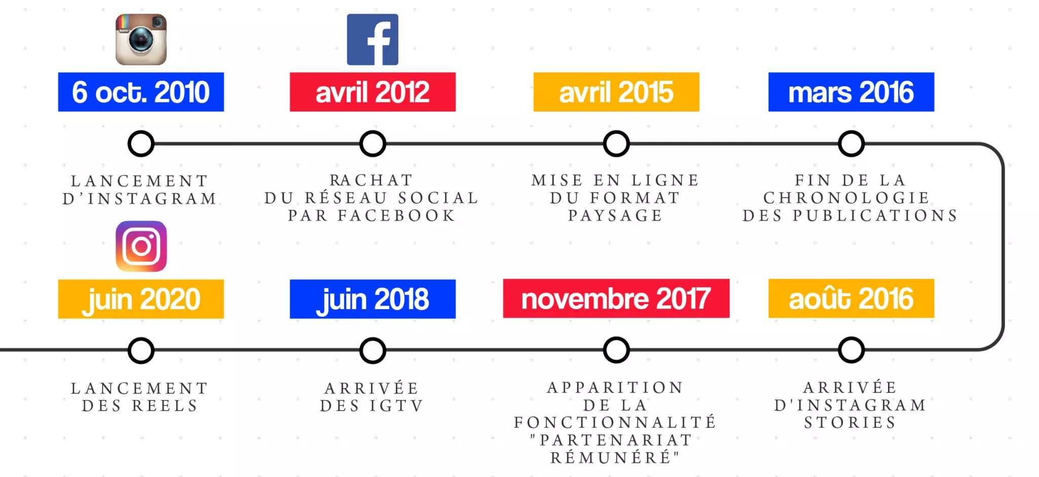 instagram-evolution