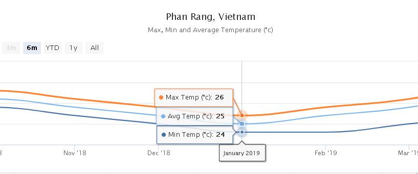 temperatura wietnam phan rang my hoa