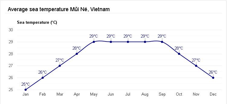 Wietnam Mui Ne statystyki pogoda temperatura osobowym