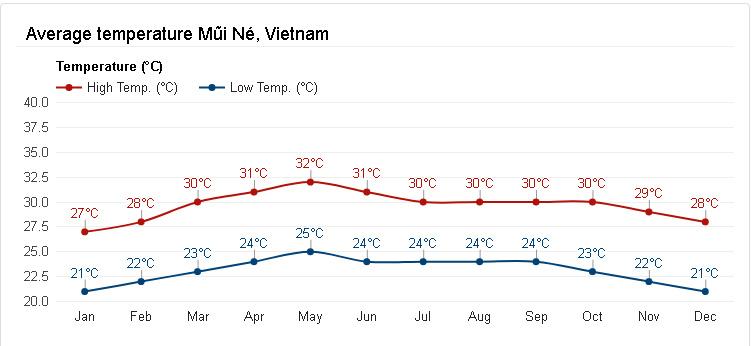 Wietnam Mui Ne statystyki pogodowe temperatura