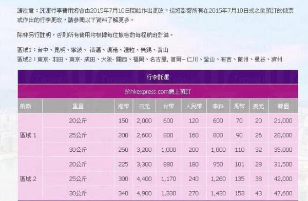 HKExpress再加行李費!11個航點寄艙行李單程加價$25-$50 | U Travel 旅遊資訊網站