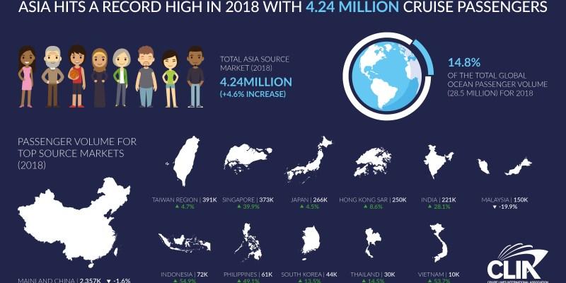 國際郵輪協會Cruise Lines International Association(CLIA)郵輪產業報告 2018亞洲郵輪客源市場424萬人 創下歷史新高 世界第3