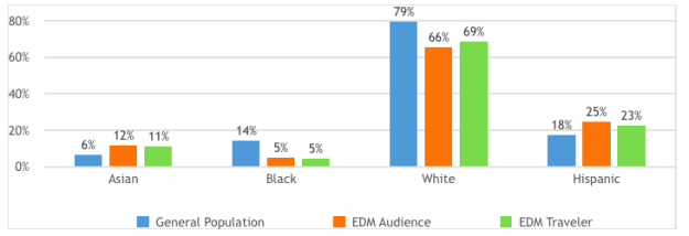 What races are more into EDM in America?