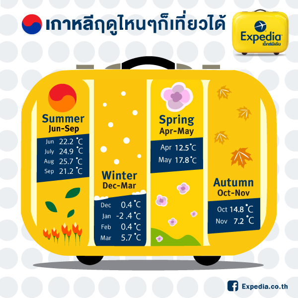 info_packbagage#final Korea Weather