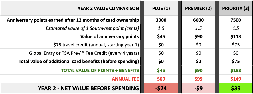 Chase Southwest credit cards year 2 value comparison
