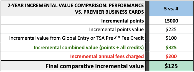 compare Southwest Business CC offers Performance vs. Premier