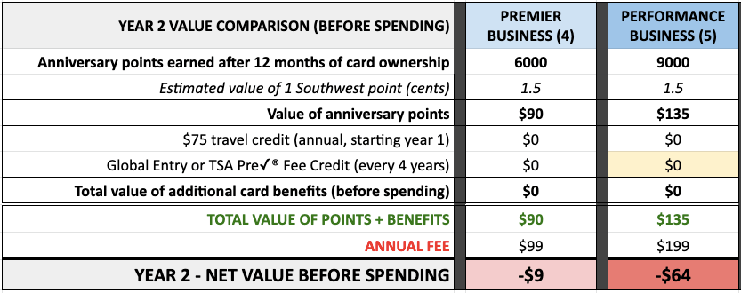 compare Southwest Business credit card offers 2020 net value year 2