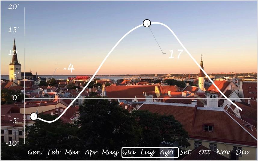 Temperatura Tallinn