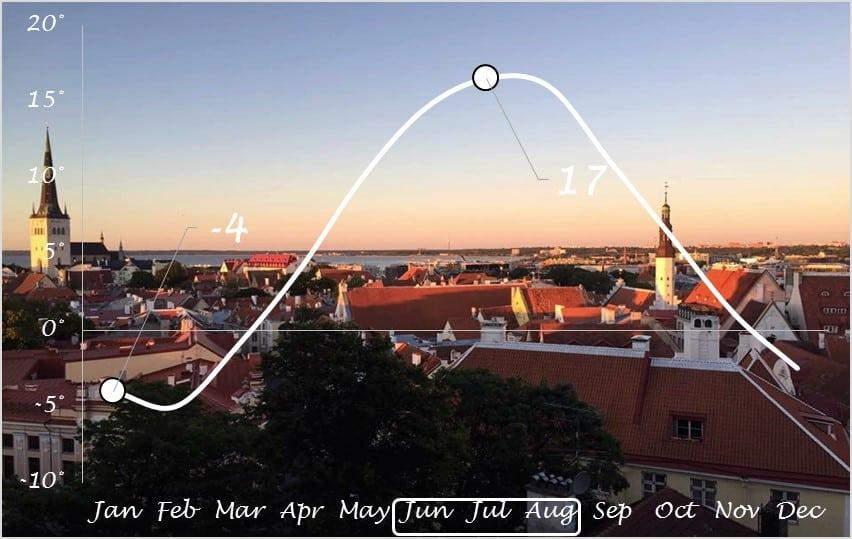 weather Tallinn
